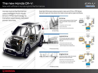 How Honda Hybrid works