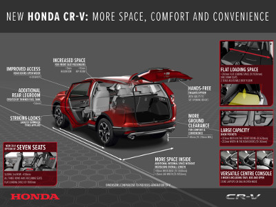 Features of the new Honda CR-V