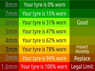 Keep safe - check your tyres!
